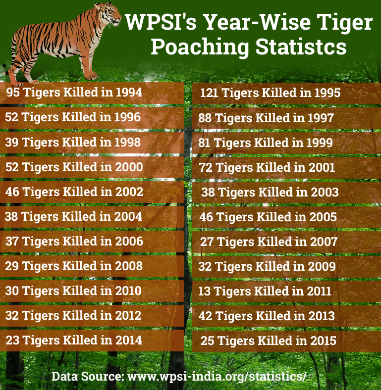 Tigers Killed in India