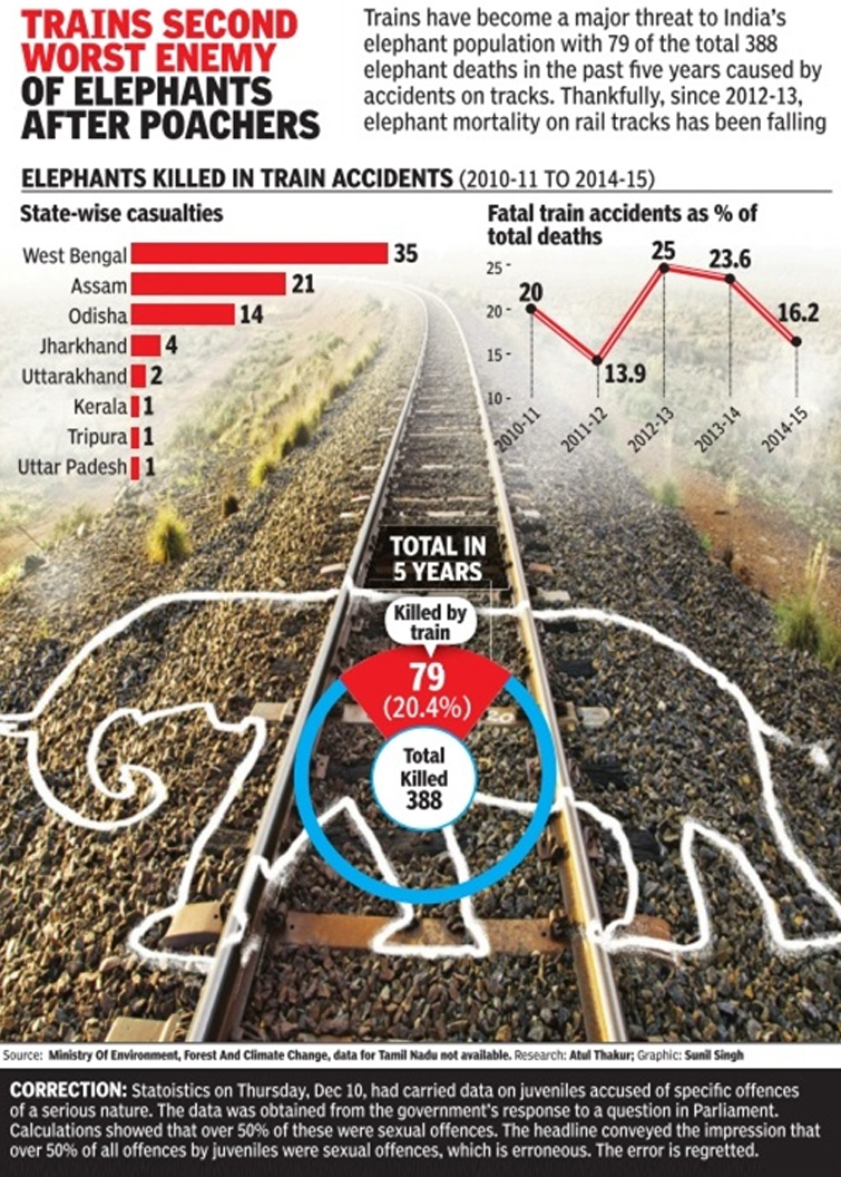 Elephants died on Railway Track
